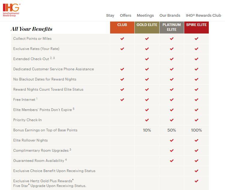 ihg-spire-benefits